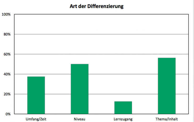 Grafik Art der Differenzierung